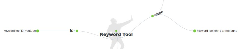 Answer the Public - Keyword Tool zur Recherche