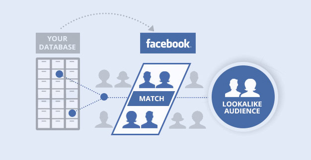 Facebook Business Lookalike Audiences