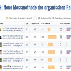 Facebook: Neue Messmethode der organischen Reichweite