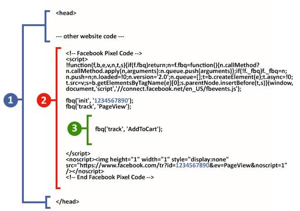 Facebook Pixel Basiscode und Eventcode im head Bereich