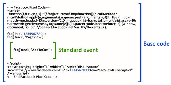 Facebook Pixel Basiscode und Eventcode