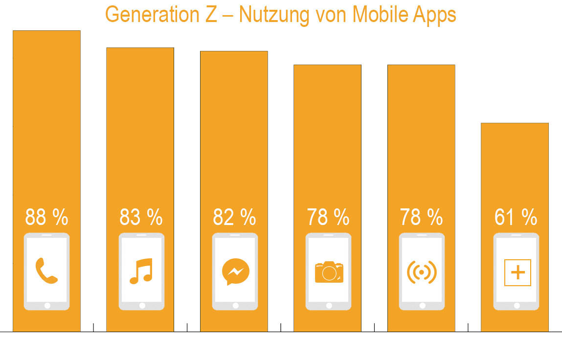 Generation Z – Nutzung von Smartphone und Mobile Apps