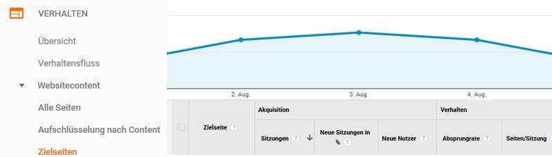 Google Analytics Zielseiten