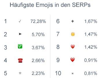 Häufigste Emojis in SERPs