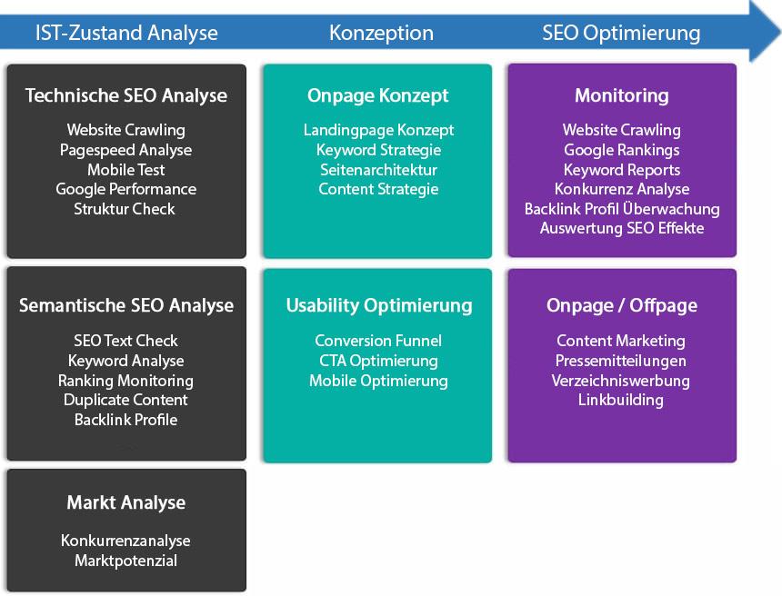 SEO Analyse Ablauf OnPage und OffPage Optimierung