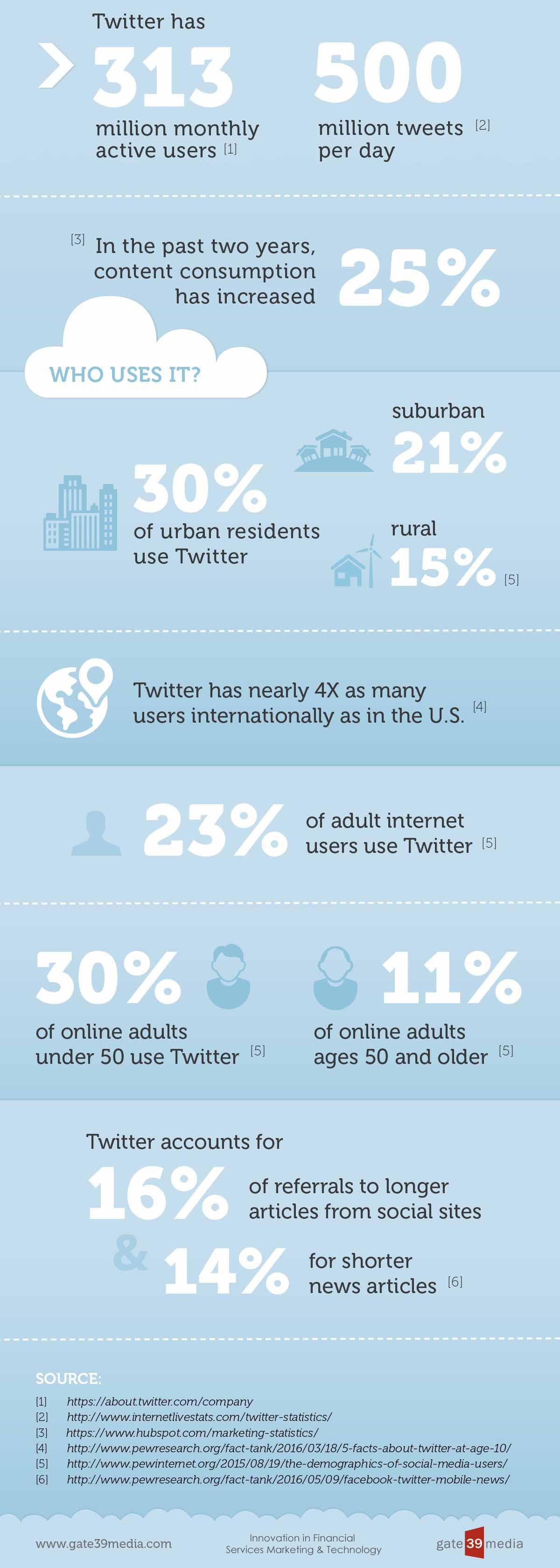 Twitter Infografik 2017