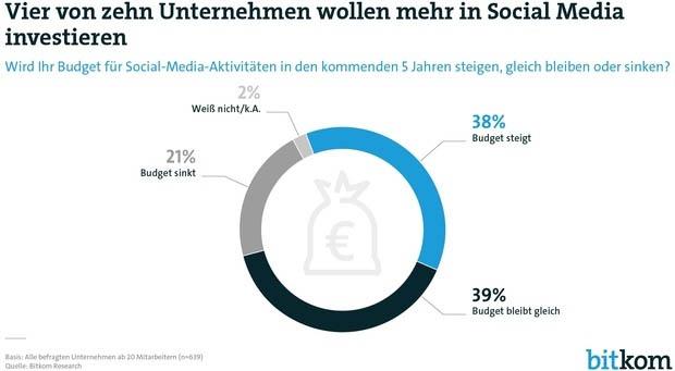 Unternehmen Werbebudget Social Media Budget