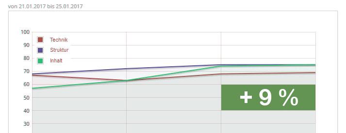 Zeitliche Entwicklung der SEO Optimierung